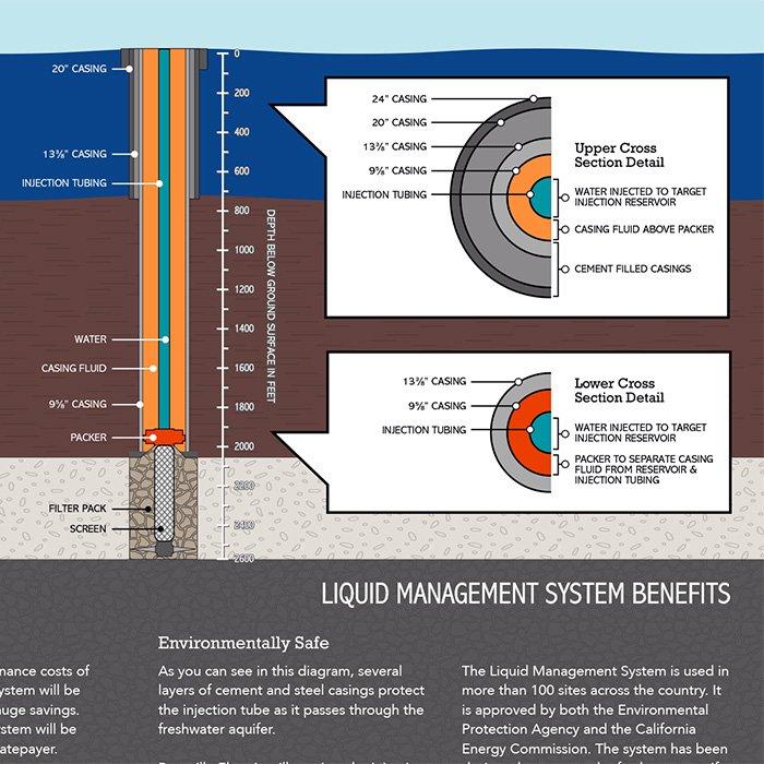 The Alchemy of Design: Roseville Electric Park Liquid Management System